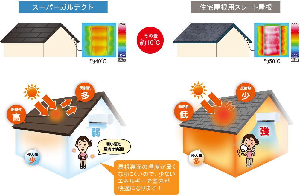 実際の屋根を再現した模型に人工太陽を照射し、屋根側をサーモカメラで撮影した画像