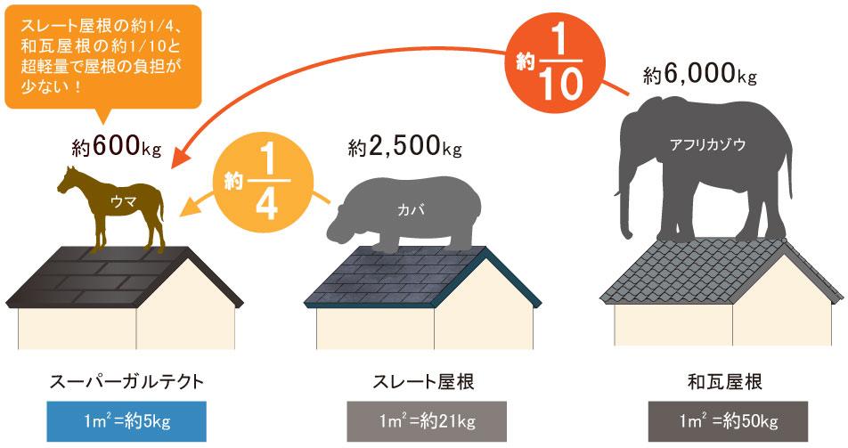 『スーパーガルテクト』の重さはスレート屋根の約1/4、和瓦の約1/10になります