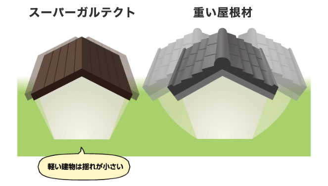 『スーパーガルテクト』を使用した場合、建物の重量も軽くなり重心も低くなるため地震時の揺れ幅が小さくなります